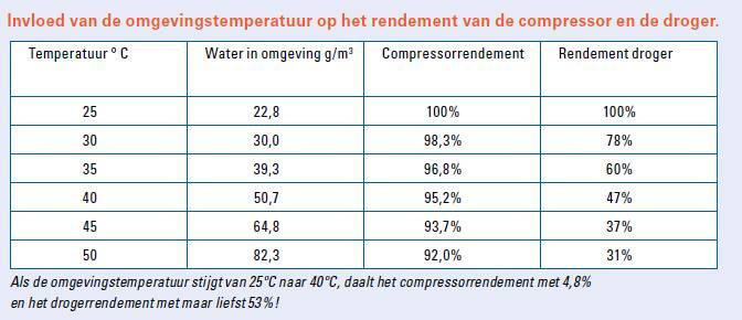 Omgevingstemperatuur vs. het rendement van een koeldroger